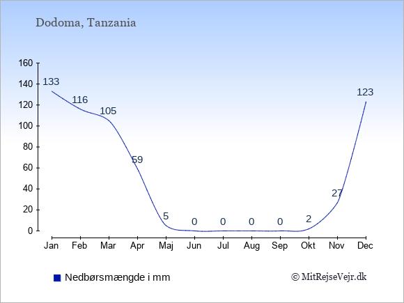 Nedbør i Tanzania i mm: Januar 133. Februar 116. Marts 105. April 59. Maj 5. Juni 0. Juli 0. August 0. September 0. Oktober 2. November 27. December 123.
