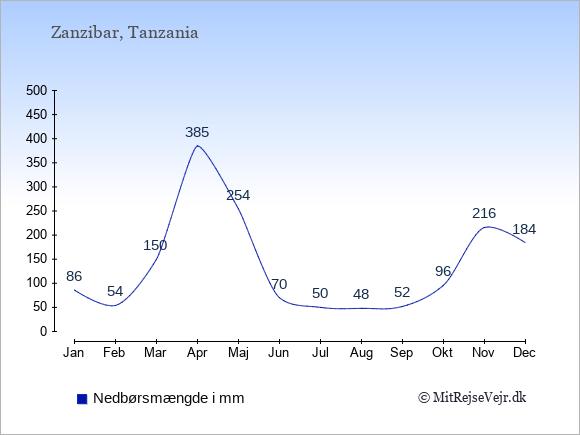 Nedbør i Zanzibar i mm: Januar 86. Februar 54. Marts 150. April 385. Maj 254. Juni 70. Juli 50. August 48. September 52. Oktober 96. November 216. December 184.
