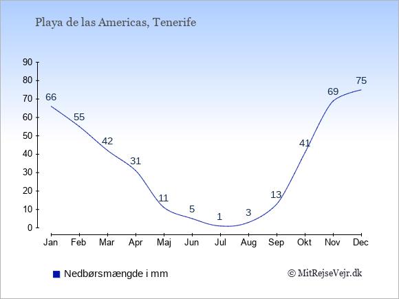 Nedbør i Playa de las Americas i mm: Januar 66. Februar 55. Marts 42. April 31. Maj 11. Juni 5. Juli 1. August 3. September 13. Oktober 41. November 69. December 75.