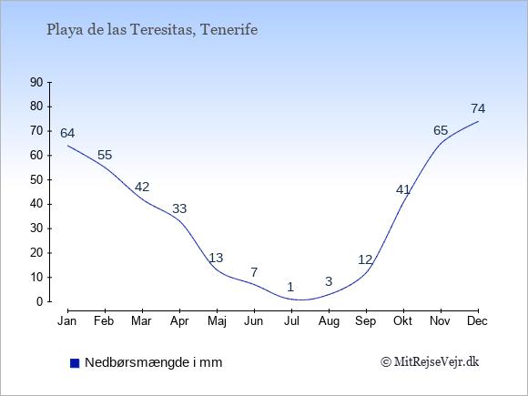 Nedbør i Playa de las Teresitas i mm: Januar 64. Februar 55. Marts 42. April 33. Maj 13. Juni 7. Juli 1. August 3. September 12. Oktober 41. November 65. December 74.