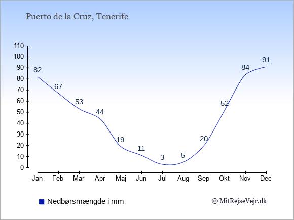 Nedbør i Puerto de la Cruz i mm: Januar 82. Februar 67. Marts 53. April 44. Maj 19. Juni 11. Juli 3. August 5. September 20. Oktober 52. November 84. December 91.