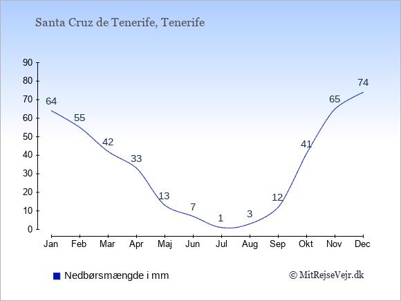 Nedbør i Santa Cruz de Tenerife i mm: Januar 64. Februar 55. Marts 42. April 33. Maj 13. Juni 7. Juli 1. August 3. September 12. Oktober 41. November 65. December 74.