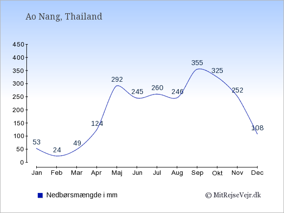 Nedbør i  Ao Nang i mm: Januar:53. Februar:24. Marts:49. April:124. Maj:292. Juni:245. Juli:260. August:246. September:355. Oktober:325. November:252. December:108.