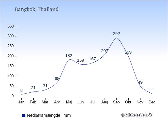 Nedbør i  Thailand i mm.