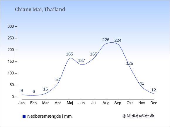 Nedbør i  Chiang Mai i mm: Januar:9. Februar:6. Marts:15. April:57. Maj:165. Juni:137. Juli:165. August:226. September:224. Oktober:125. November:41. December:12.