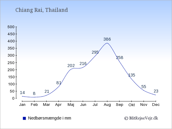 Nedbør i  Chiang Rai i mm: Januar:14. Februar:8. Marts:21. April:81. Maj:202. Juni:216. Juli:295. August:386. September:258. Oktober:135. November:55. December:23.
