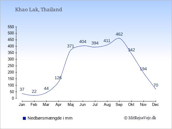 Nedbør i  Khao Lak i mm: Januar:37. Februar:22. Marts:44. April:126. Maj:371. Juni:404. Juli:394. August:411. September:462. Oktober:342. November:194. December:70.