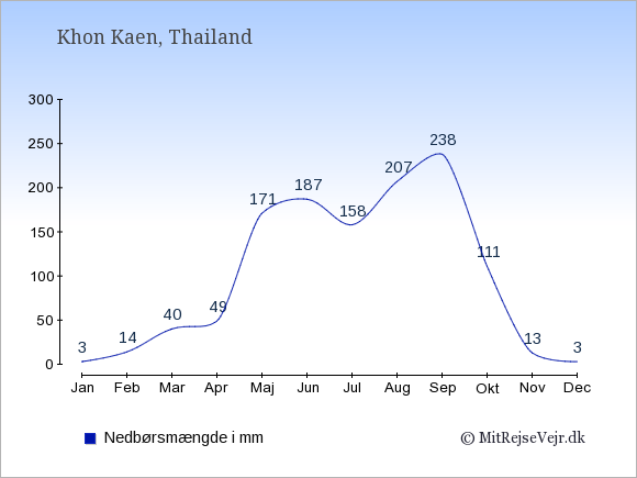 Nedbør i Khon Kaen i mm: Januar 3. Februar 14. Marts 40. April 49. Maj 171. Juni 187. Juli 158. August 207. September 238. Oktober 111. November 13. December 3.