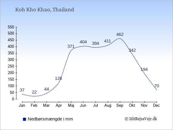 Nedbør på  Koh Kho Khao i mm: Januar:37. Februar:22. Marts:44. April:126. Maj:371. Juni:404. Juli:394. August:411. September:462. Oktober:342. November:194. December:70.