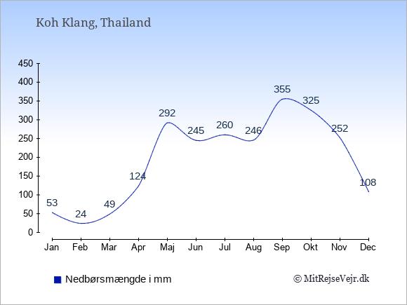 Nedbør på  Koh Klang i mm: Januar:53. Februar:24. Marts:49. April:124. Maj:292. Juni:245. Juli:260. August:246. September:355. Oktober:325. November:252. December:108.