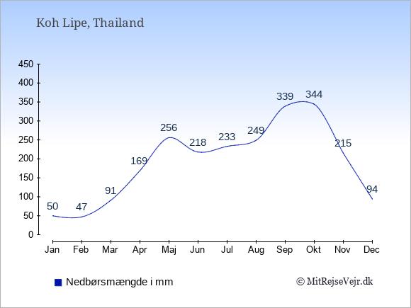 Nedbør på  Koh Lipe i mm: Januar:50. Februar:47. Marts:91. April:169. Maj:256. Juni:218. Juli:233. August:249. September:339. Oktober:344. November:215. December:94.