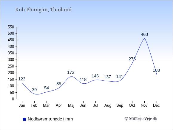 Nedbør på  Koh Phangan i mm: Januar:123. Februar:39. Marts:54. April:85. Maj:172. Juni:118. Juli:146. August:137. September:141. Oktober:275. November:463. December:188.