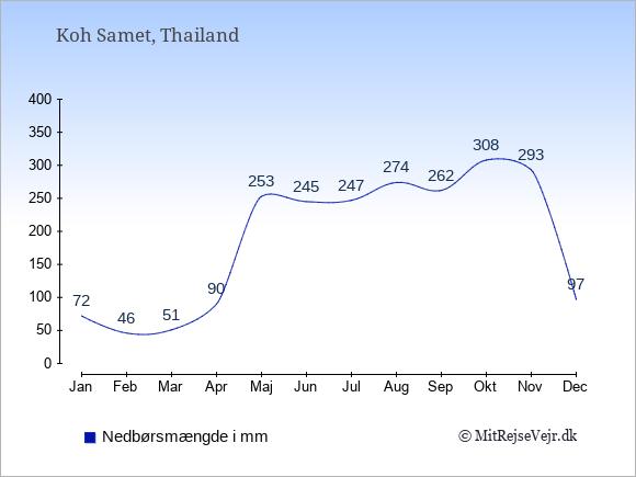 Nedbør på  Koh Samet i mm: Januar:72. Februar:46. Marts:51. April:90. Maj:253. Juni:245. Juli:247. August:274. September:262. Oktober:308. November:293. December:97.