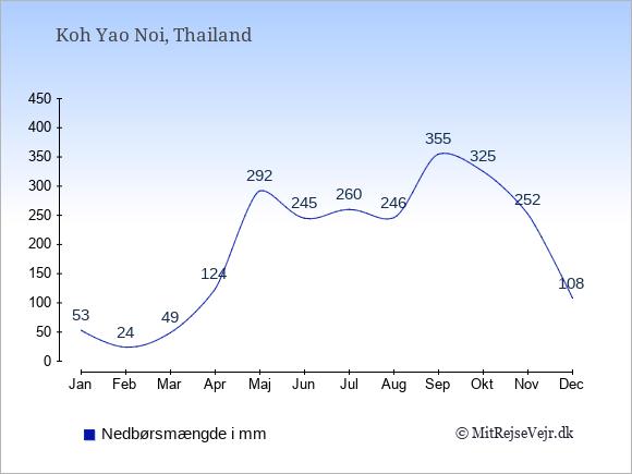 Nedbør på  Koh Yao Noi i mm: Januar:53. Februar:24. Marts:49. April:124. Maj:292. Juni:245. Juli:260. August:246. September:355. Oktober:325. November:252. December:108.
