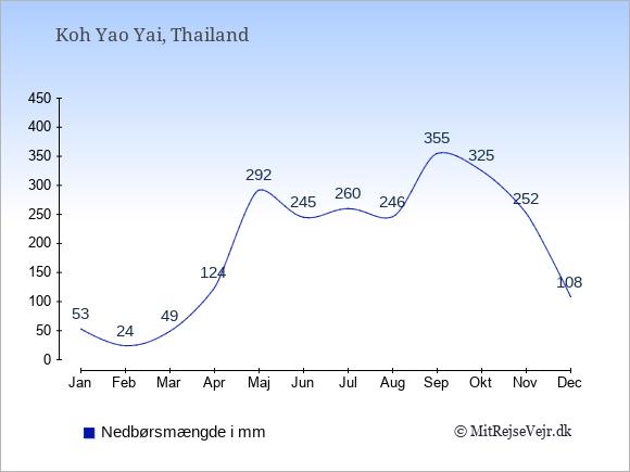Nedbør på  Koh Yao Yai i mm: Januar:53. Februar:24. Marts:49. April:124. Maj:292. Juni:245. Juli:260. August:246. September:355. Oktober:325. November:252. December:108.