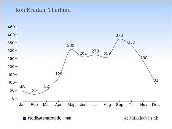 Nedbør på Koh Kradan i mm: Januar 48. Februar 25. Marts 52. April 129. Maj 309. Juni 261. Juli 273. August 259. September 373. Oktober 330. November 230. December 91.