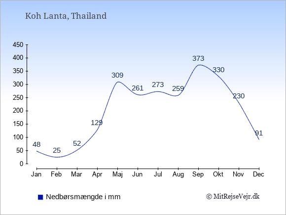 Nedbør på Koh Lanta i mm: Januar 48. Februar 25. Marts 52. April 129. Maj 309. Juni 261. Juli 273. August 259. September 373. Oktober 330. November 230. December 91.