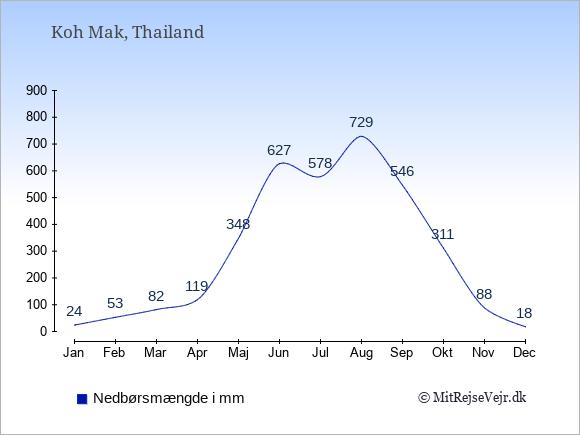Nedbør på Koh Mak i mm: Januar 24. Februar 53. Marts 82. April 119. Maj 348. Juni 627. Juli 578. August 729. September 546. Oktober 311. November 88. December 18.