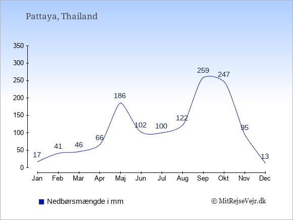 Nedbør i Pattaya i mm: Januar 17. Februar 41. Marts 46. April 66. Maj 186. Juni 102. Juli 100. August 122. September 259. Oktober 247. November 95. December 13.