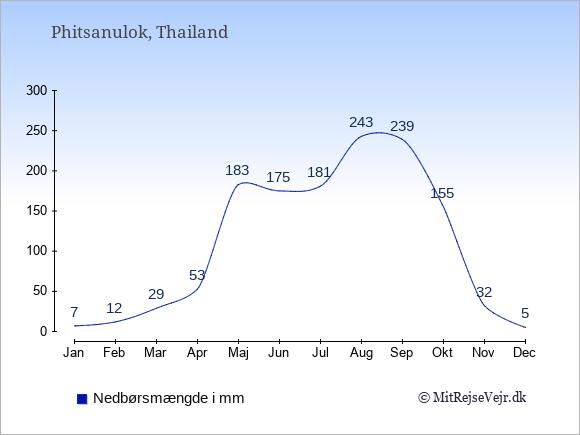 Nedbør i Phitsanulok i mm: Januar 7. Februar 12. Marts 29. April 53. Maj 183. Juni 175. Juli 181. August 243. September 239. Oktober 155. November 32. December 5.