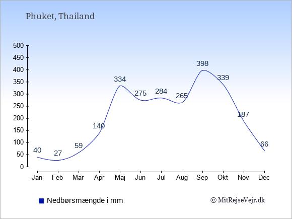 Nedbør på Phuket i mm: Januar 40. Februar 27. Marts 59. April 140. Maj 334. Juni 275. Juli 284. August 265. September 398. Oktober 339. November 187. December 66.