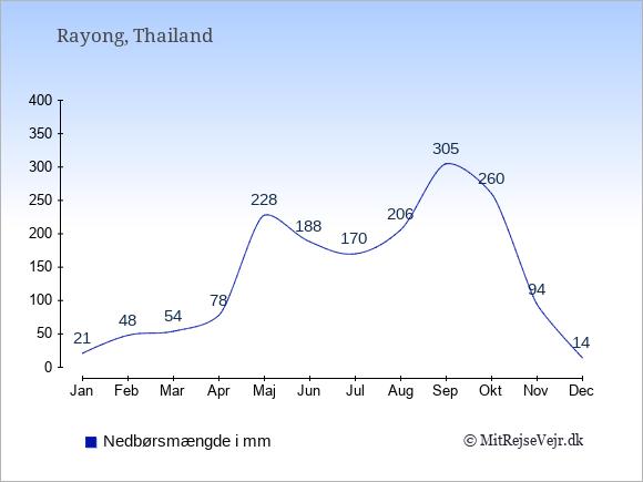 Nedbør i  Rayong i mm: Januar:21. Februar:48. Marts:54. April:78. Maj:228. Juni:188. Juli:170. August:206. September:305. Oktober:260. November:94. December:14.