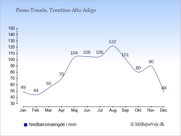 Nedbør i Passo Tonale i mm: Januar 49. Februar 44. Marts 55. April 70. Maj 104. Juni 105. Juli 105. August 122. September 101. Oktober 80. November 90. December 48.