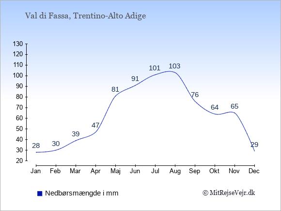 Nedbør i Val di Fassa i mm: Januar 28. Februar 30. Marts 39. April 47. Maj 81. Juni 91. Juli 101. August 103. September 76. Oktober 64. November 65. December 29.