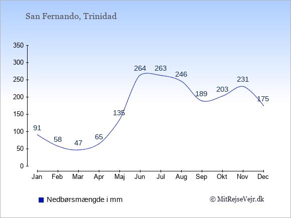 Nedbør i San Fernando i mm: Januar 91. Februar 58. Marts 47. April 65. Maj 135. Juni 264. Juli 263. August 246. September 189. Oktober 203. November 231. December 175.