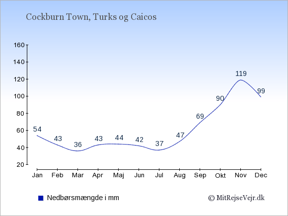 Nedbør på Turks og Caicos i mm: Januar 54. Februar 43. Marts 36. April 43. Maj 44. Juni 42. Juli 37. August 47. September 69. Oktober 90. November 119. December 99.
