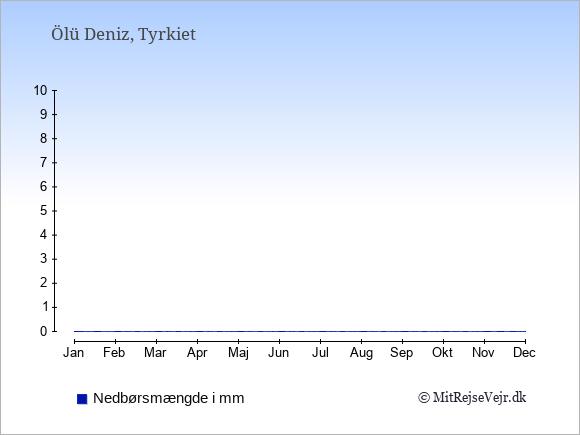 Nedbør i  Ölü Deniz i mm: Januar:187. Februar:142. Marts:87. April:44. Maj:27. Juni:11. Juli:7. August:5. September:19. Oktober:65. November:113. December:197.