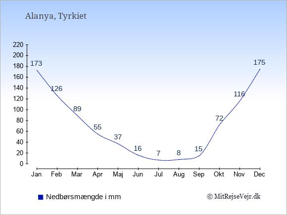 Nedbør i Alanya i mm: Januar 173. Februar 126. Marts 89. April 55. Maj 37. Juni 16. Juli 7. August 8. September 15. Oktober 72. November 116. December 175.