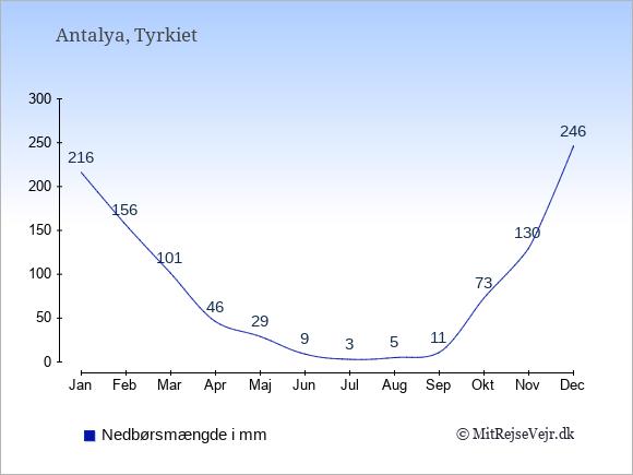 Nedbør i Antalya i mm: Januar 216. Februar 156. Marts 101. April 46. Maj 29. Juni 9. Juli 3. August 5. September 11. Oktober 73. November 130. December 246.