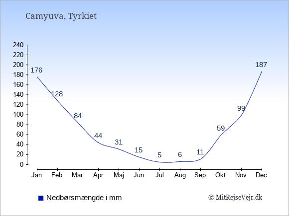 Nedbør i Camyuva i mm: Januar 176. Februar 128. Marts 84. April 44. Maj 31. Juni 15. Juli 5. August 6. September 11. Oktober 59. November 99. December 187.