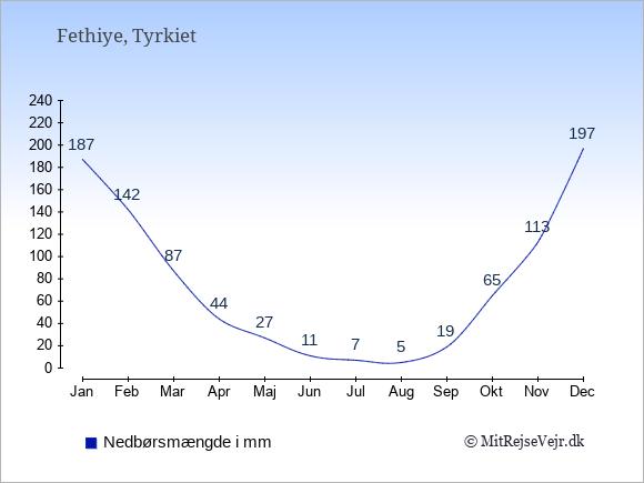 Nedbør i Fethiye i mm: Januar 187. Februar 142. Marts 87. April 44. Maj 27. Juni 11. Juli 7. August 5. September 19. Oktober 65. November 113. December 197.