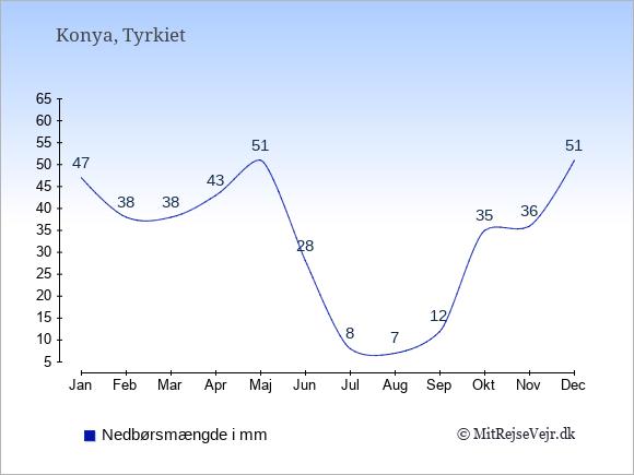 Nedbør i Konya i mm: Januar 47. Februar 38. Marts 38. April 43. Maj 51. Juni 28. Juli 8. August 7. September 12. Oktober 35. November 36. December 51.