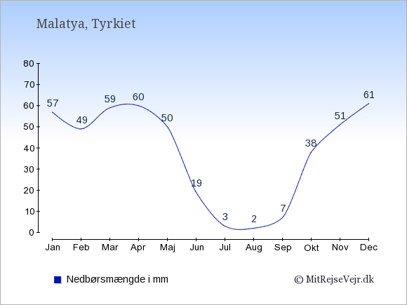 Nedbør i  Malatya i mm: Januar:57. Februar:49. Marts:59. April:60. Maj:50. Juni:19. Juli:3. August:2. September:7. Oktober:38. November:51. December:61.