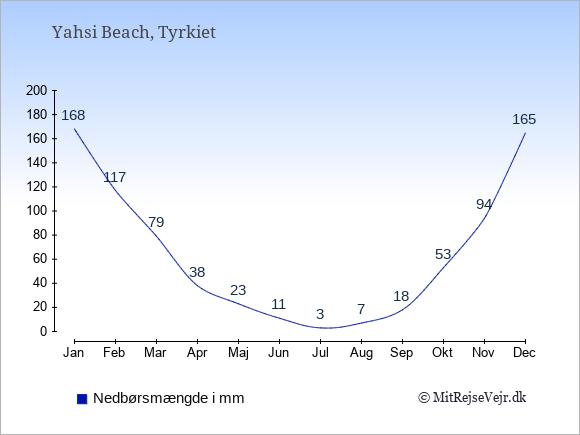Nedbør i Yahsi Beach i mm: Januar 168. Februar 117. Marts 79. April 38. Maj 23. Juni 11. Juli 3. August 7. September 18. Oktober 53. November 94. December 165.