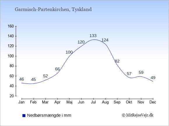 Nedbør i  Garmisch-Partenkirchen i mm: Januar:46. Februar:45. Marts:52. April:66. Maj:100. Juni:120. Juli:133. August:124. September:82. Oktober:57. November:59. December:49.