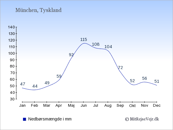 Nedbør i  München i mm: Januar:47. Februar:44. Marts:49. April:59. Maj:92. Juni:115. Juli:108. August:104. September:72. Oktober:52. November:56. December:51.