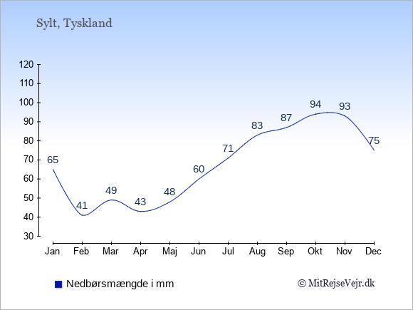 Nedbør på  Sylt i mm: Januar:65. Februar:41. Marts:49. April:43. Maj:48. Juni:60. Juli:71. August:83. September:87. Oktober:94. November:93. December:75.
