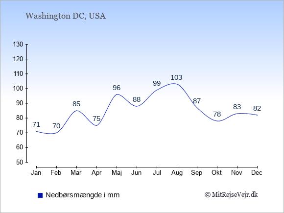 Nedbør i  USA i mm.