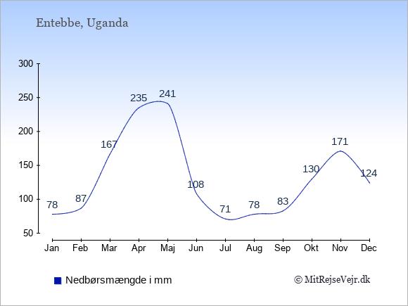 Nedbør i Entebbe i mm: Januar 78. Februar 87. Marts 167. April 235. Maj 241. Juni 108. Juli 71. August 78. September 83. Oktober 130. November 171. December 124.