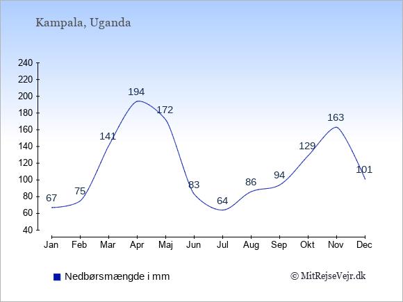 Nedbør i Uganda i mm: Januar 67. Februar 75. Marts 141. April 194. Maj 172. Juni 83. Juli 64. August 86. September 94. Oktober 129. November 163. December 101.
