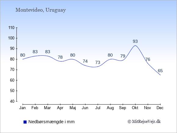 Nedbør i Uruguay i mm: Januar 80. Februar 83. Marts 83. April 78. Maj 80. Juni 74. Juli 73. August 80. September 79. Oktober 93. November 76. December 65.