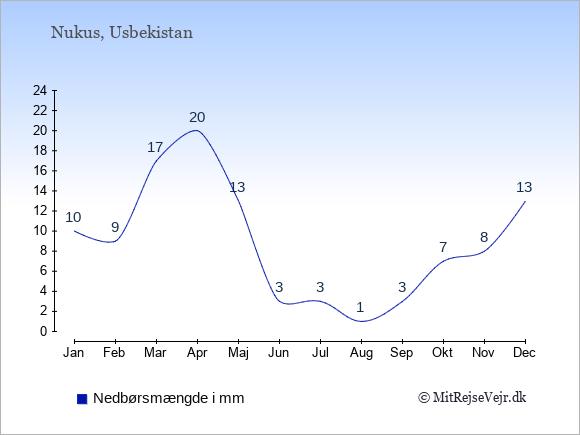 Nedbør i Nukus i mm: Januar 10. Februar 9. Marts 17. April 20. Maj 13. Juni 3. Juli 3. August 1. September 3. Oktober 7. November 8. December 13.