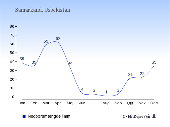 Nedbør i Samarkand i mm: Januar 39. Februar 35. Marts 59. April 62. Maj 34. Juni 4. Juli 3. August 1. September 3. Oktober 21. November 22. December 35.