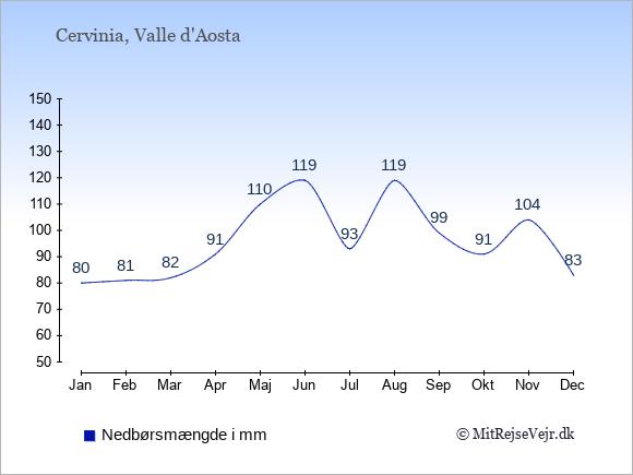 Nedbør i Cervinia i mm: Januar 80. Februar 81. Marts 82. April 91. Maj 110. Juni 119. Juli 93. August 119. September 99. Oktober 91. November 104. December 83.
