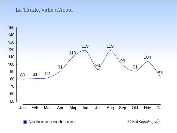 Nedbør i La Thuile i mm: Januar 80. Februar 81. Marts 82. April 91. Maj 110. Juni 119. Juli 93. August 119. September 99. Oktober 91. November 104. December 83.