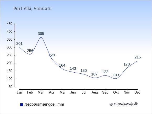 Nedbør i Vanuatu i mm: Januar 301. Februar 256. Marts 365. April 228. Maj 164. Juni 143. Juli 130. August 107. September 122. Oktober 103. November 170. December 215.